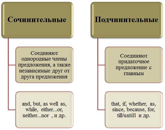 Схема сочинительных и подчинительных союзов