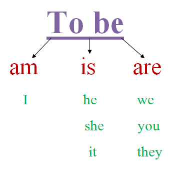 to be (am, is, are)